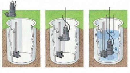 Какой фекальный насос выбрать для откачки канализации
