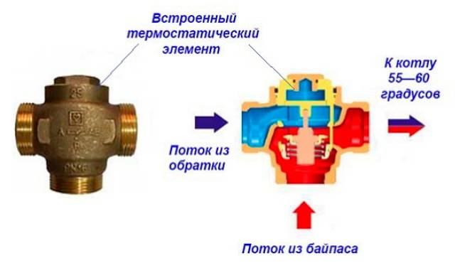 Разделительный трехходовой клапан