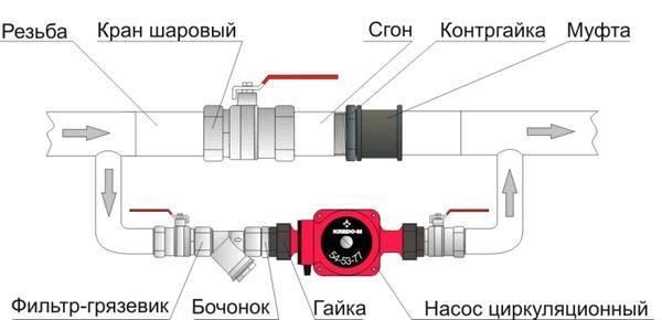 Насос в системе отопления