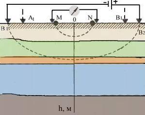 Как определить где бурить скважину