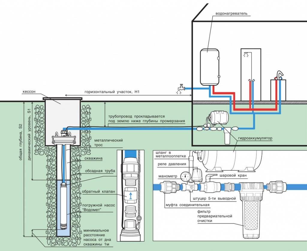 Как выбрать насос для скважины 20 метров