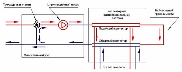 Термосмесительный клапан