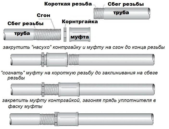 Соединение труб