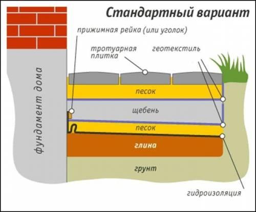 Использование геотекстиля
