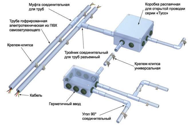 Монтаж открытых электропроводок