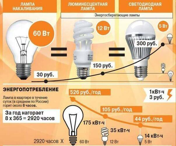 8 ватт светодиодная лампа соответствует
