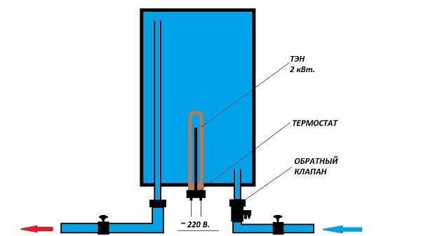 Как слить воду с бойлера термекс