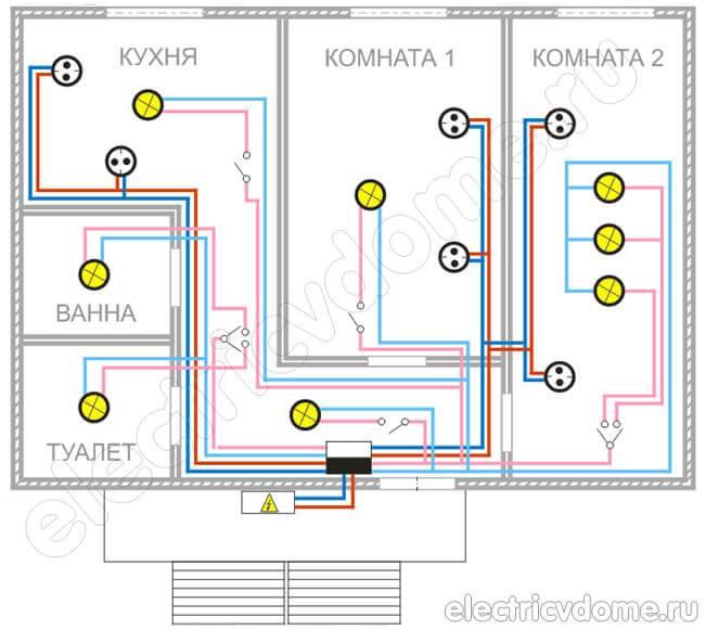 Проводка электрики в доме