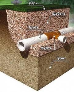 Дренирование почвы