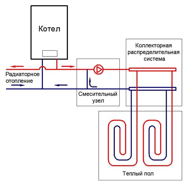 Схема укладки тёплого пола водяного