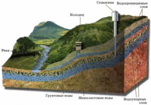 На какой глубине находится артезианская вода