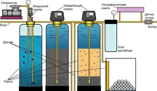 Какой погружной насос лучше выбрать для скважины