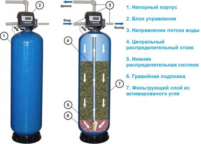 Как убрать сероводород из воды