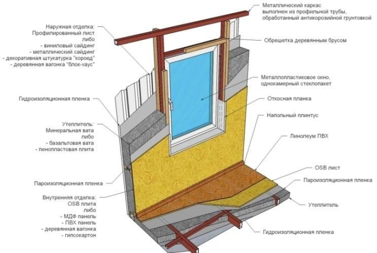 Теплоизоляция дачного дома
