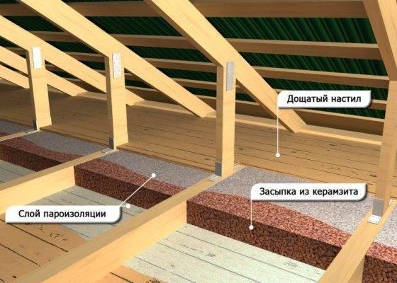 Утепление пола и потолка в деревянном доме