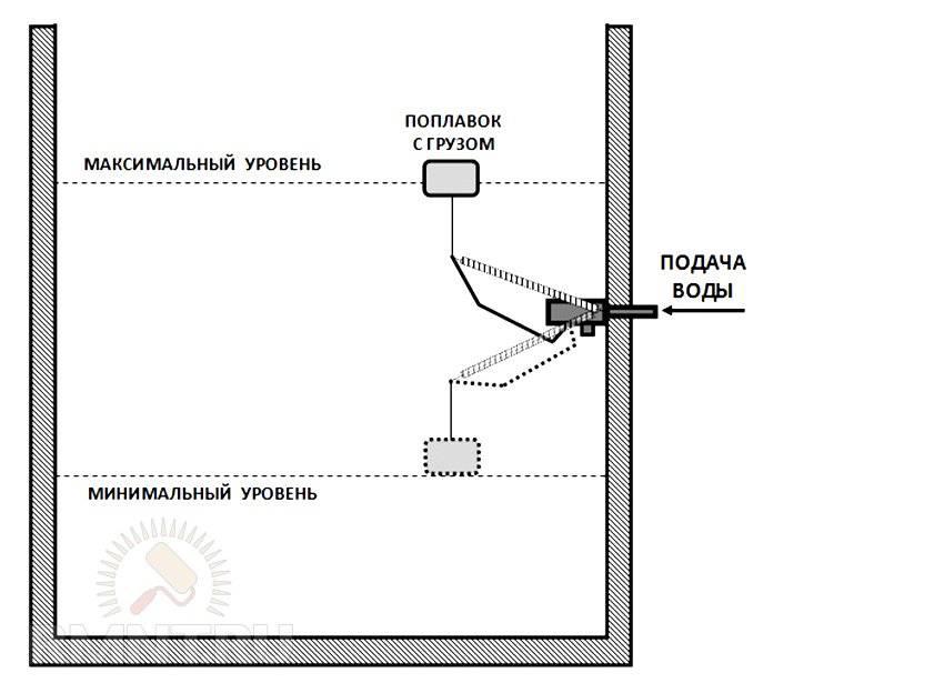 Установка еврокуба на даче для полива