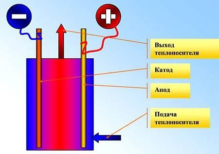 Отопительные котлы на жидком топливе
