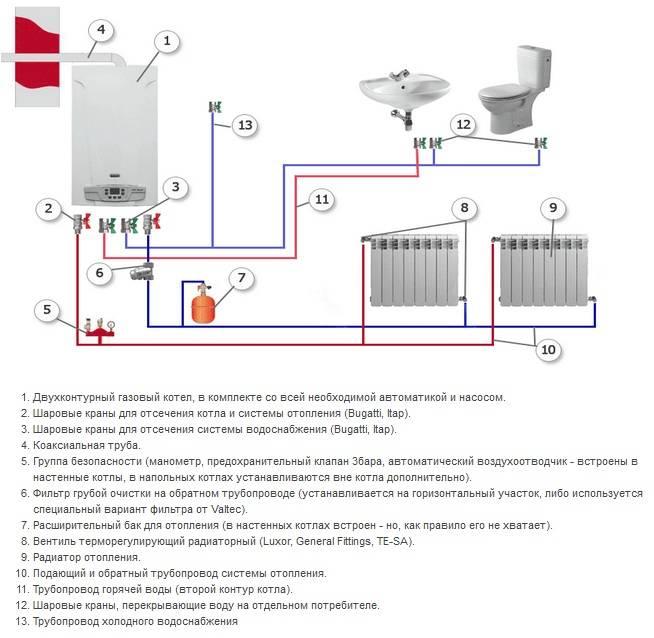 Котлы газовые для отопления и горячего водоснабжения