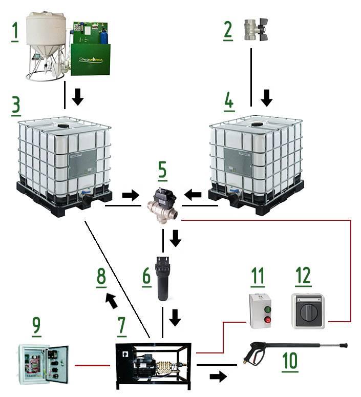 Как подключить мойку высокого давления к водопроводу