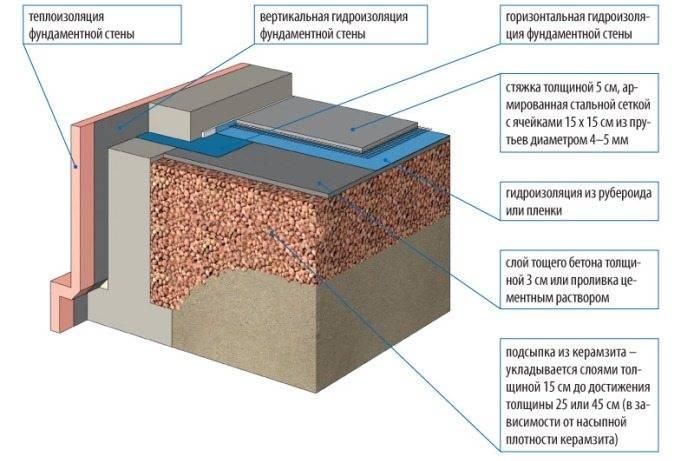 Теплоизоляция пола по грунту керамзитом