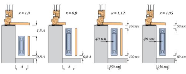 Расчет секций радиаторов по площади помещения калькулятор
