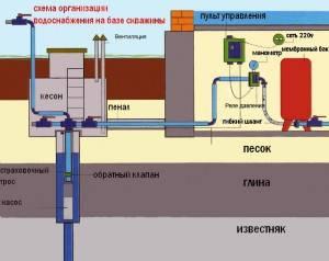 Заводим воду в дом из скважины