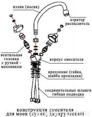Ремонт картриджа смесителя своими руками