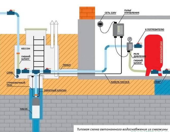 Проведение воды в дом из скважины
