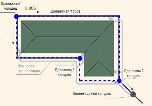 Дренажная система фундамента