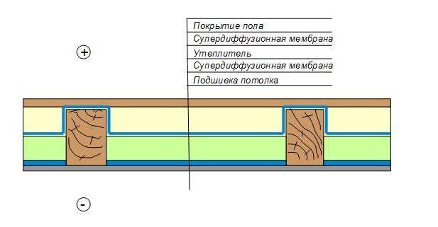 Утепление плит перекрытия первого этажа