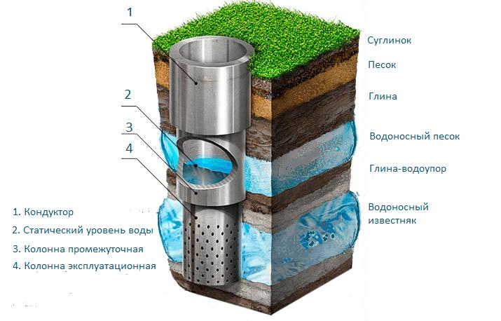 Как устроена скважина для воды