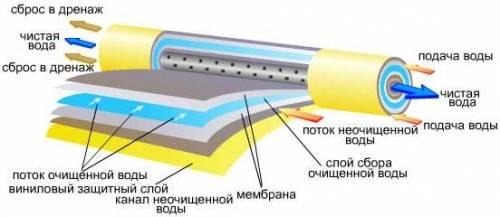 Фильтр для технической воды