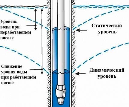 Труба пластиковая для скважины