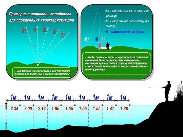 Как измерить глубину