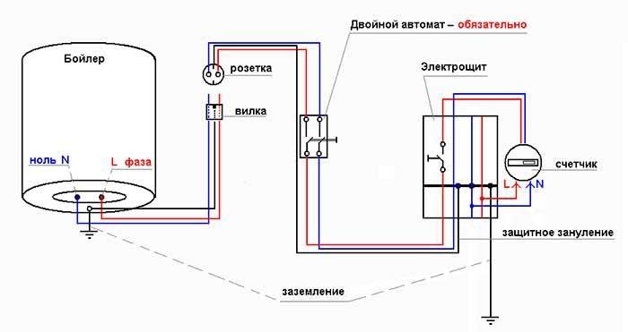Установка накопительного водонагревателя в квартире