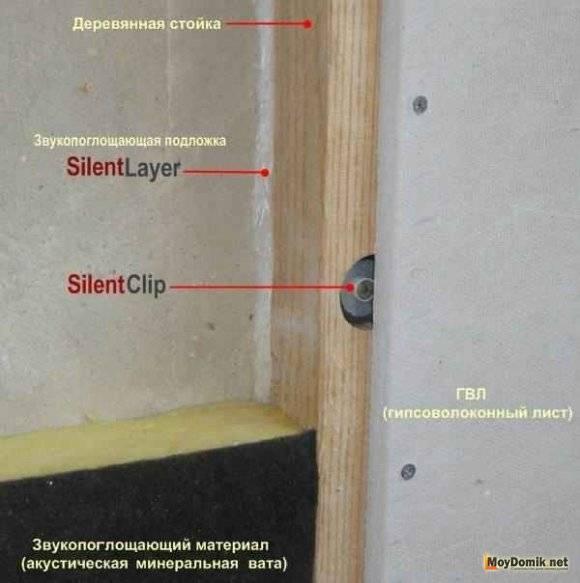 Шумоизоляция между этажами