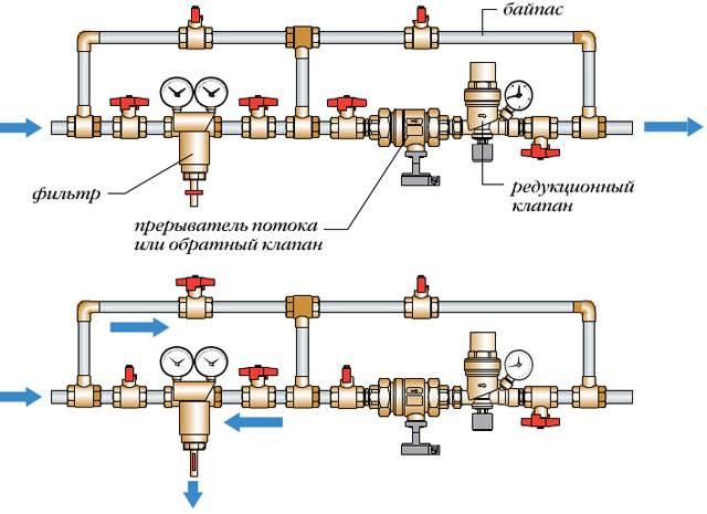 Подпиточный клапан для системы отопления