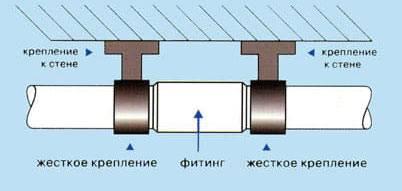 Линейное расширение полипропиленовых труб армированных стекловолокном