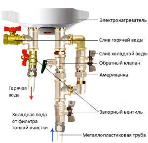 Как слить воду с водонагревателя термекс