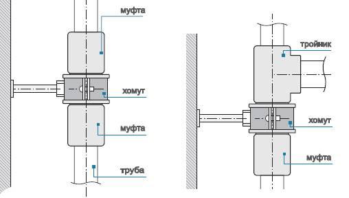 Обвязка радиатора