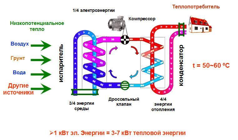 Тепловые насосы принцип работы тепловых насосов
