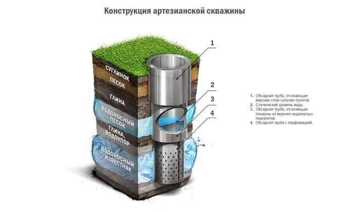 Устройство скважины на воду схема