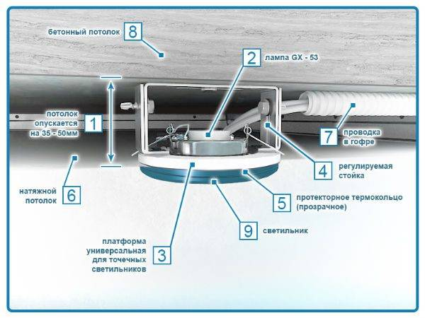 Расположение потолочных светильников на натяжном потолке
