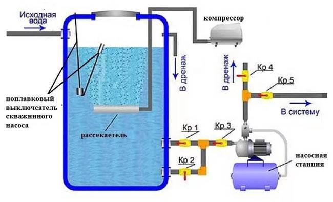 Обезжелезивание воды из скважины фильтр