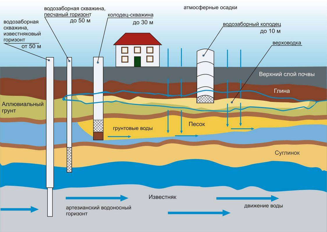 Карта глубин артезианских скважин