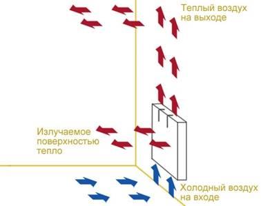 Радиаторы отопления российского производства