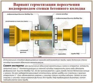 Ввод трубы в колодец