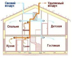 ventilyatsiya-s-rekuperatsiej-tepla_1