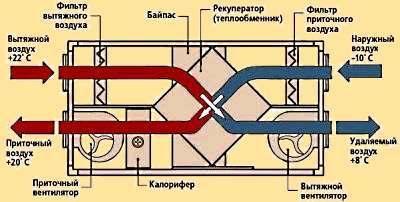 Рекуператор тепла