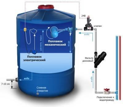Гидроаккумулятор для насосной станции